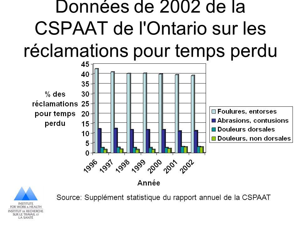 Données de 2002 de la CSPAAT de l Ontario sur les réclamations pour temps perdu