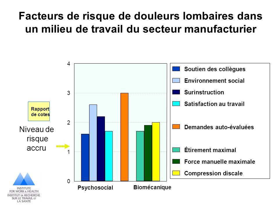 Facteurs de risque de douleurs lombaires dans un milieu de travail du secteur manufacturier