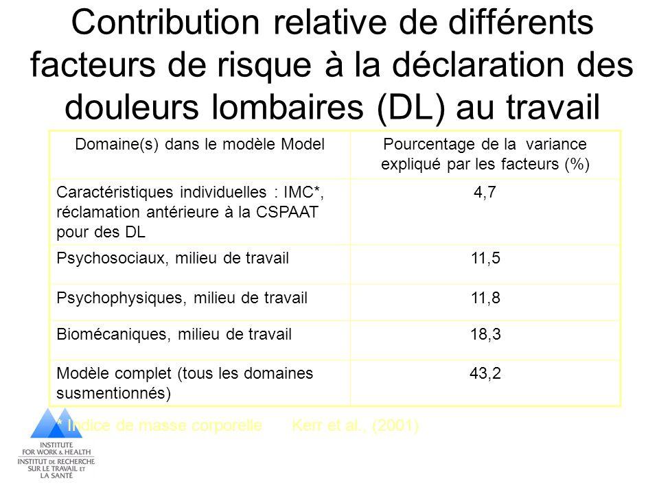Contribution relative de différents facteurs de risque à la déclaration des douleurs lombaires (DL) au travail