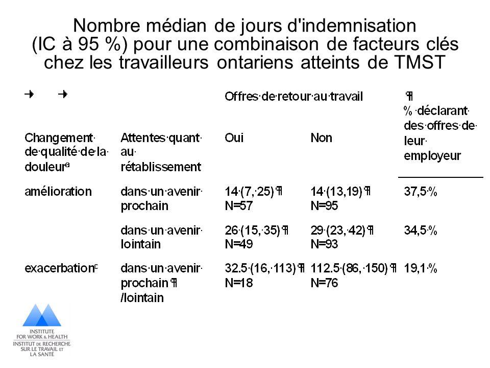Nombre médian de jours d indemnisation (IC à 95 %) pour une combinaison de facteurs clés chez les travailleurs ontariens atteints de TMST