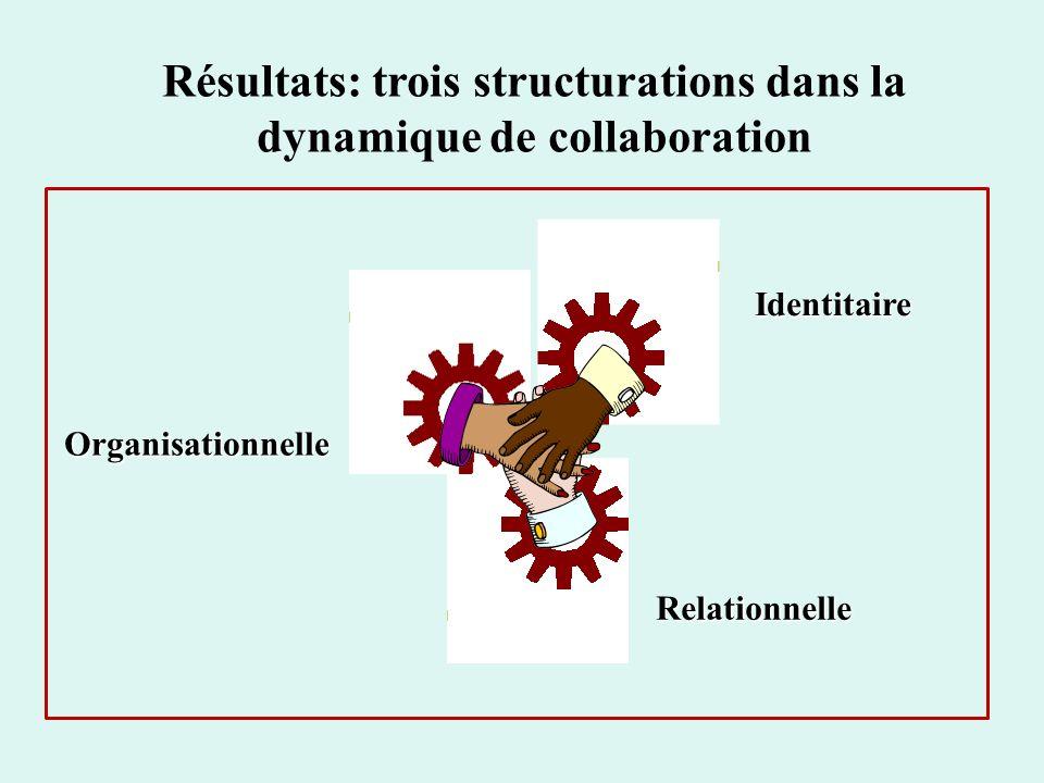 Résultats: trois structurations dans la dynamique de collaboration