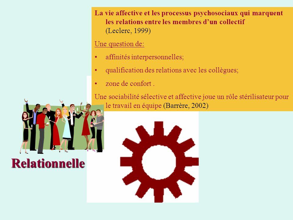 La vie affective et les processus psychosociaux qui marquent les relations entre les membres d'un collectif (Leclerc, 1999)