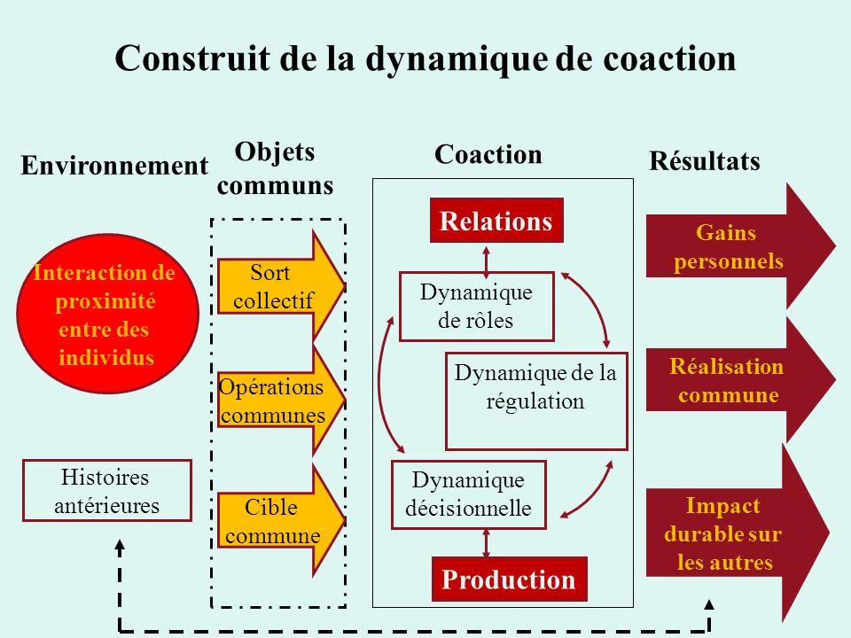 Construit de la dynamique de coaction
