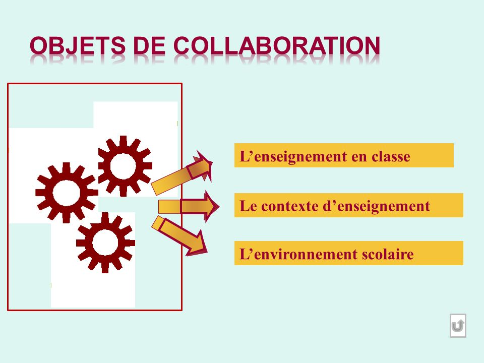 Objets de collaboration