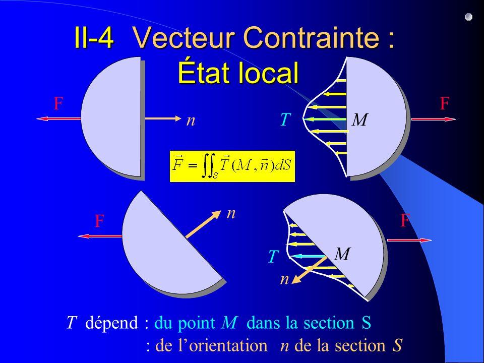 II-4 Vecteur Contrainte : État local