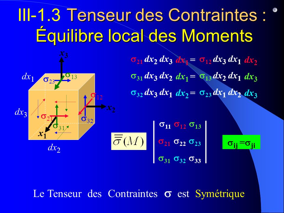 III-1.3 Tenseur des Contraintes : Équilibre local des Moments