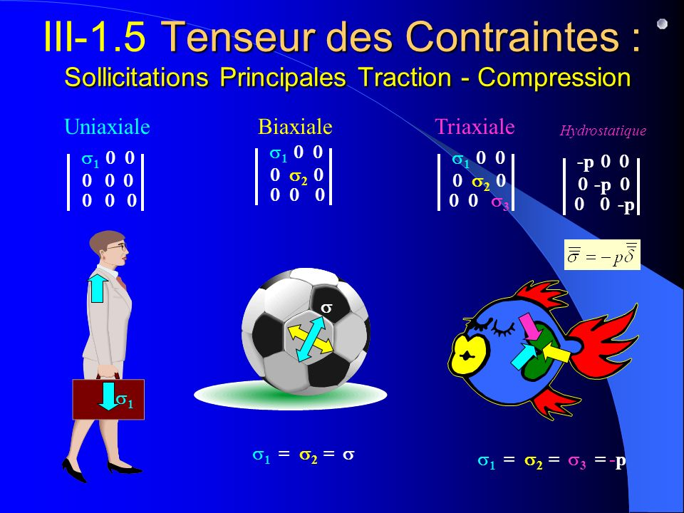 III-1.5 Tenseur des Contraintes : Sollicitations Principales Traction - Compression