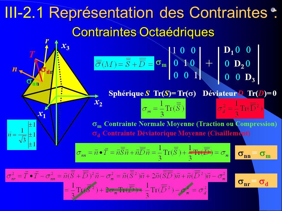 III-2.1 Représentation des Contraintes : Contraintes Octaédriques