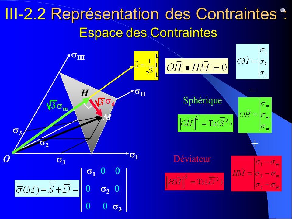 III-2.2 Représentation des Contraintes : Espace des Contraintes