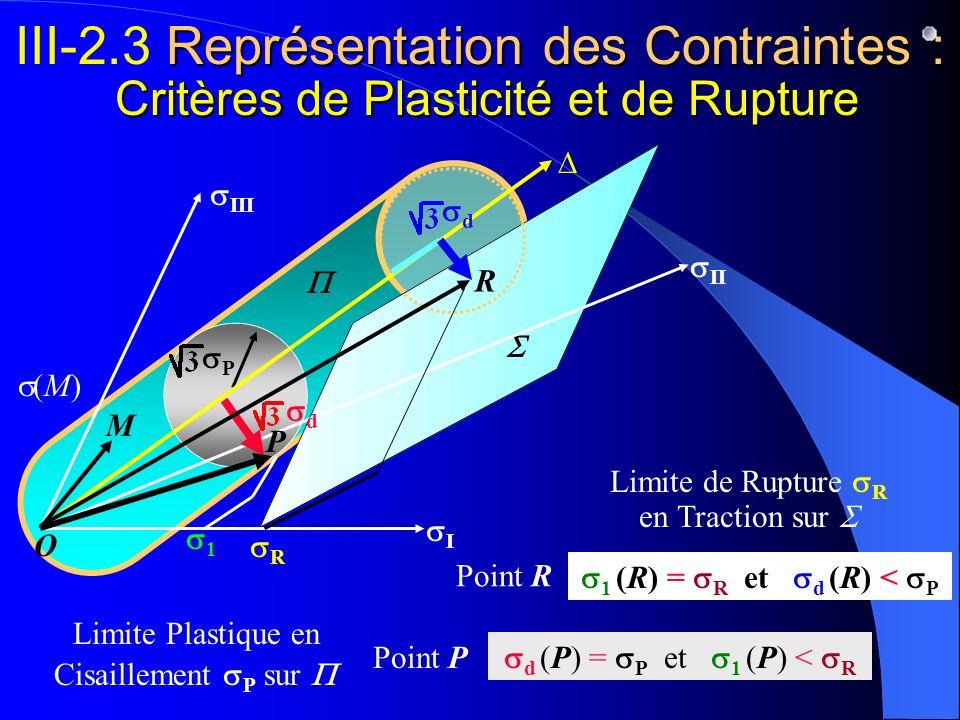 III-2.3 Représentation des Contraintes : Critères de Plasticité et de Rupture