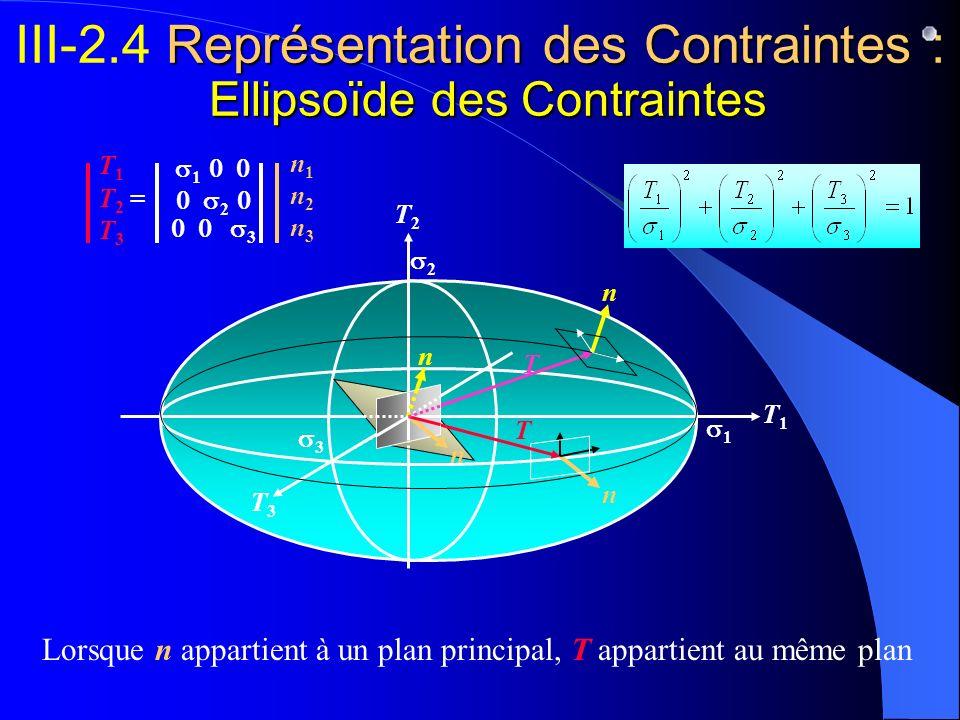 III-2.4 Représentation des Contraintes : Ellipsoïde des Contraintes
