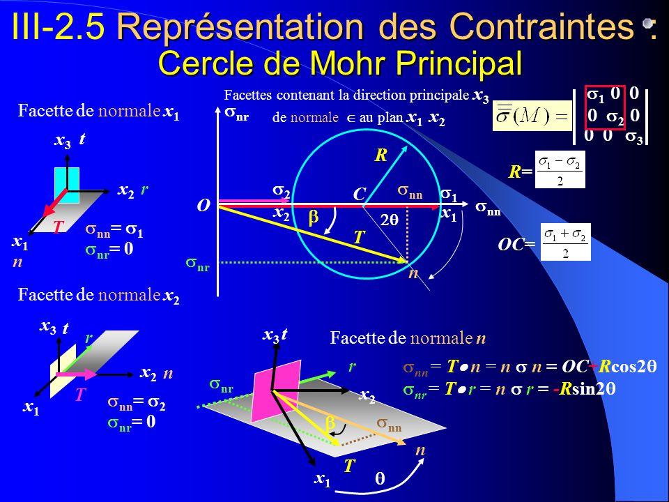 III-2.5 Représentation des Contraintes : Cercle de Mohr Principal