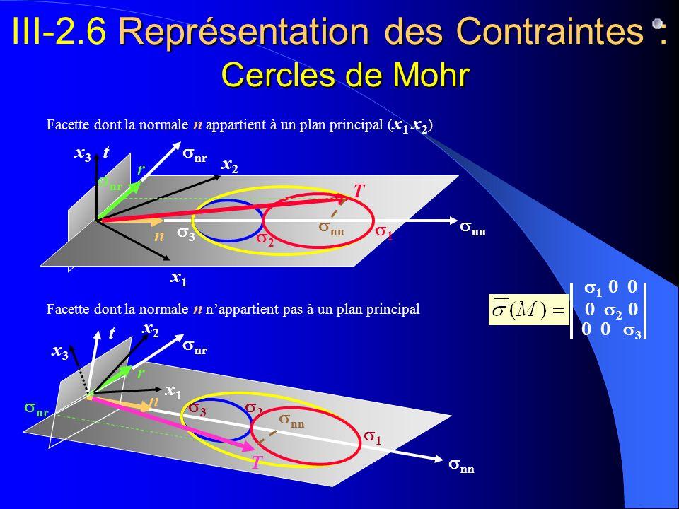 III-2.6 Représentation des Contraintes : Cercles de Mohr