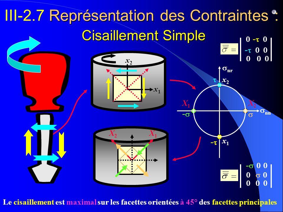 III-2.7 Représentation des Contraintes : Cisaillement Simple
