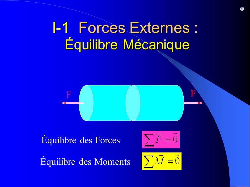 I-1 Forces Externes : Équilibre Mécanique
