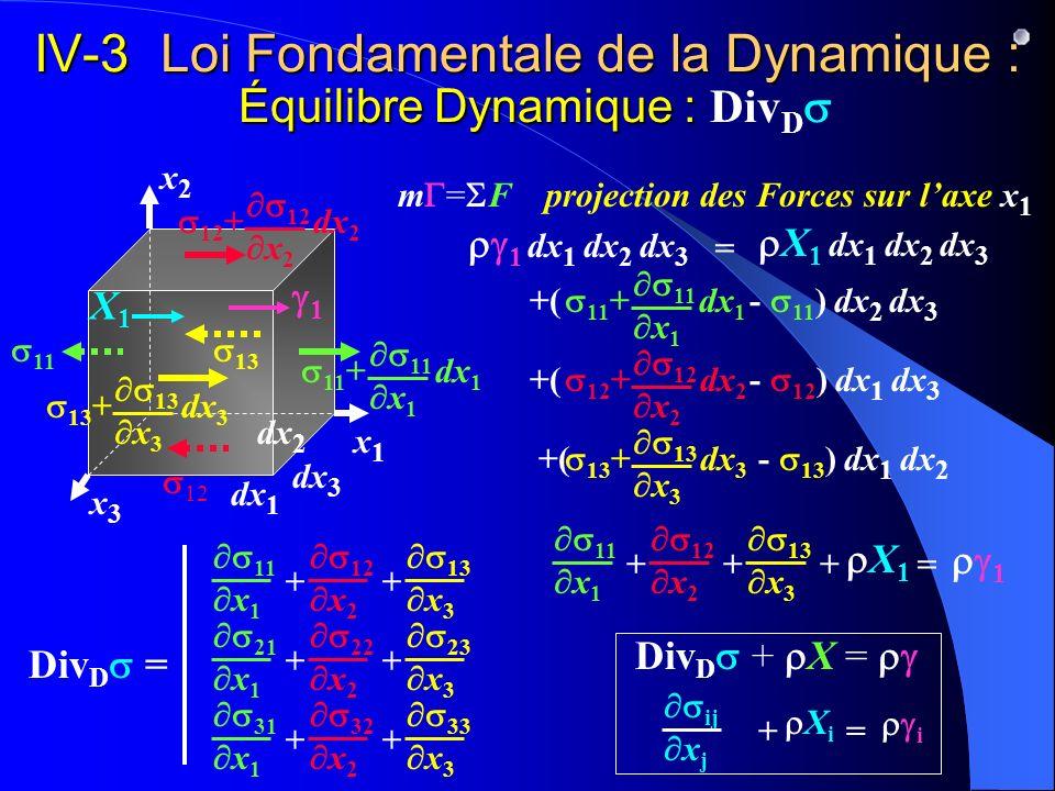 IV-3 Loi Fondamentale de la Dynamique : Équilibre Dynamique : DivDs