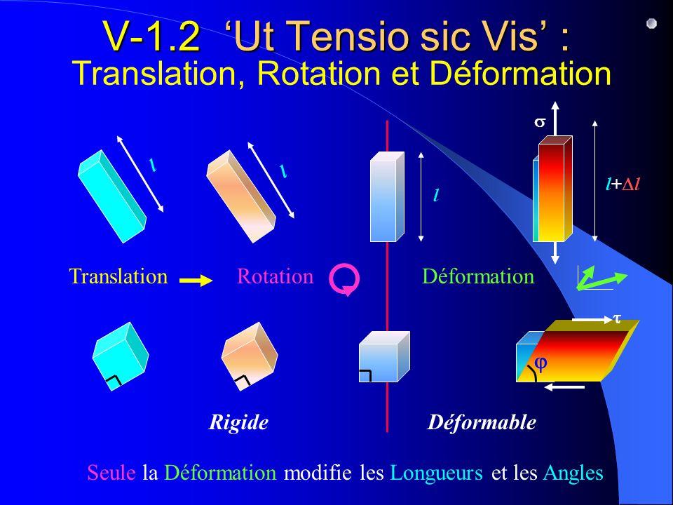 V-1.2 'Ut Tensio sic Vis' : Translation, Rotation et Déformation