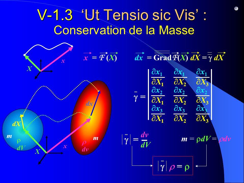 V-1.3 'Ut Tensio sic Vis' : Conservation de la Masse