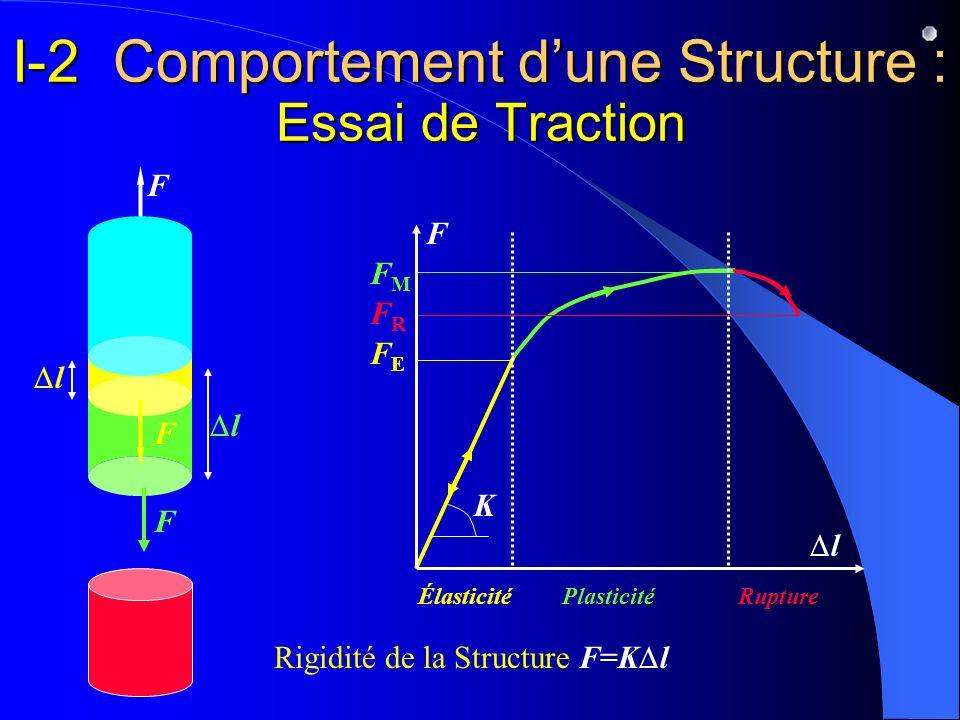 I-2 Comportement d'une Structure : Essai de Traction