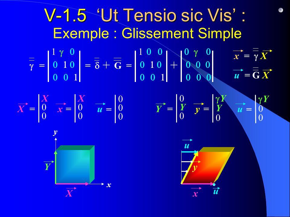 V-1.5 'Ut Tensio sic Vis' : Exemple : Glissement Simple