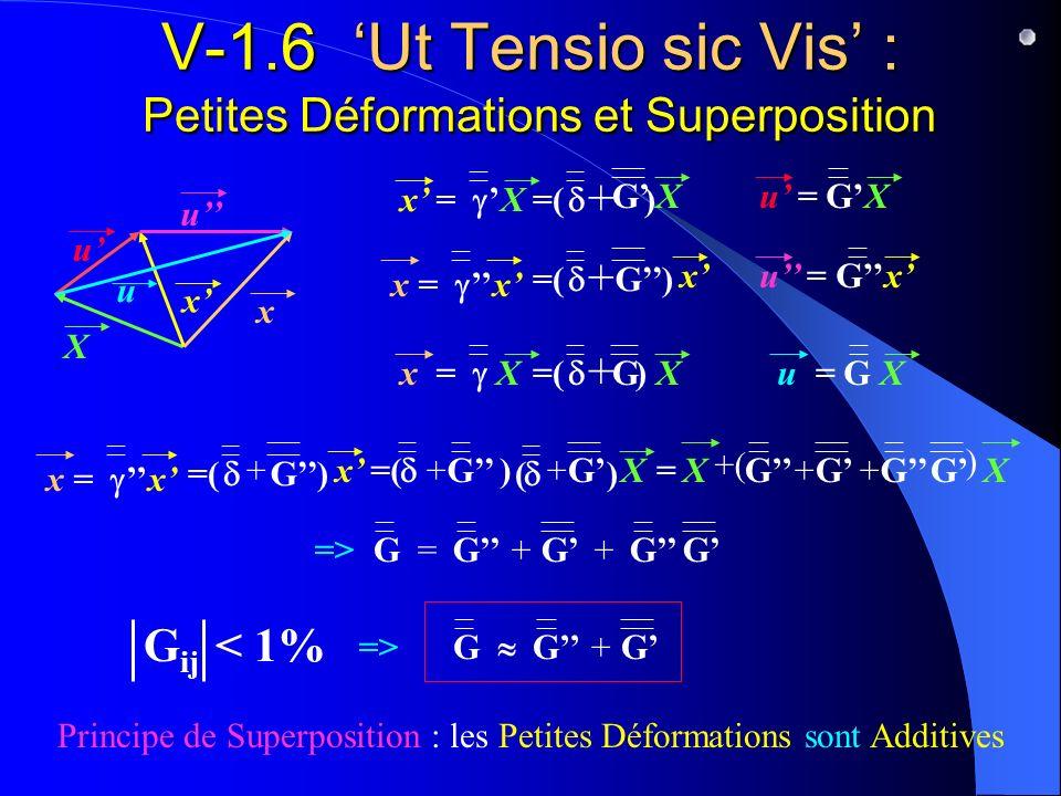 V-1.6 'Ut Tensio sic Vis' : Petites Déformations et Superposition