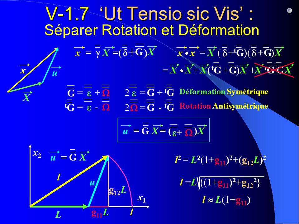 V-1.7 'Ut Tensio sic Vis' : Séparer Rotation et Déformation