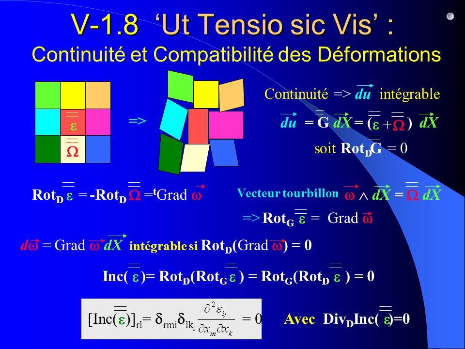 V-1.8 'Ut Tensio sic Vis' : Continuité et Compatibilité des Déformations