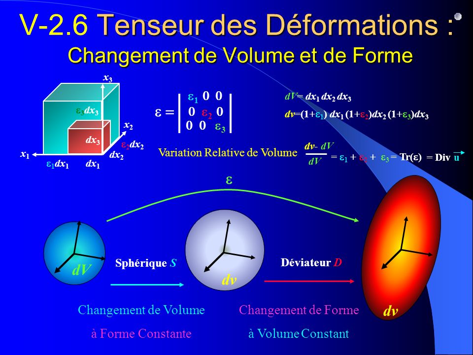 V-2.6 Tenseur des Déformations : Changement de Volume et de Forme