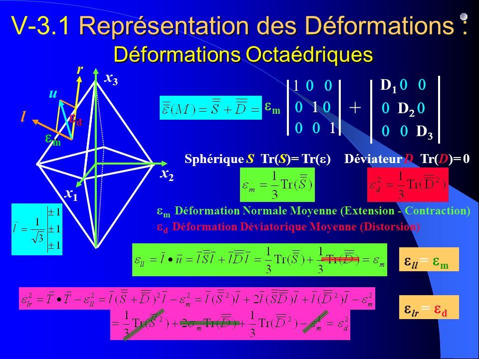 V-3.1 Représentation des Déformations : Déformations Octaédriques