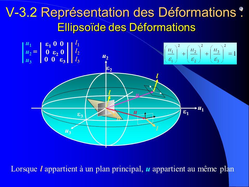 V-3.2 Représentation des Déformations : Ellipsoïde des Déformations