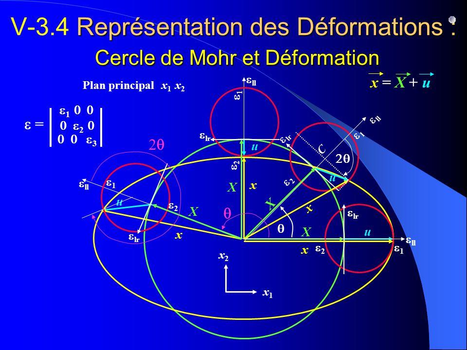 V-3.4 Représentation des Déformations : Cercle de Mohr et Déformation
