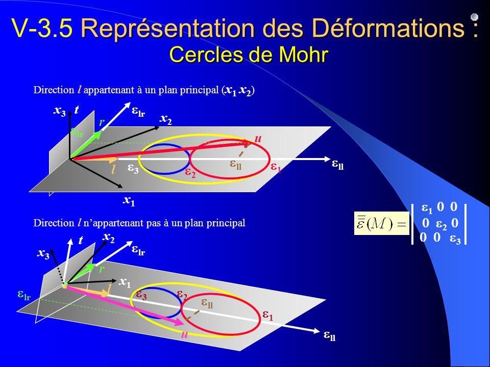 V-3.5 Représentation des Déformations : Cercles de Mohr
