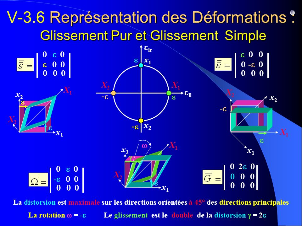 V-3.6 Représentation des Déformations : Glissement Pur et Glissement Simple