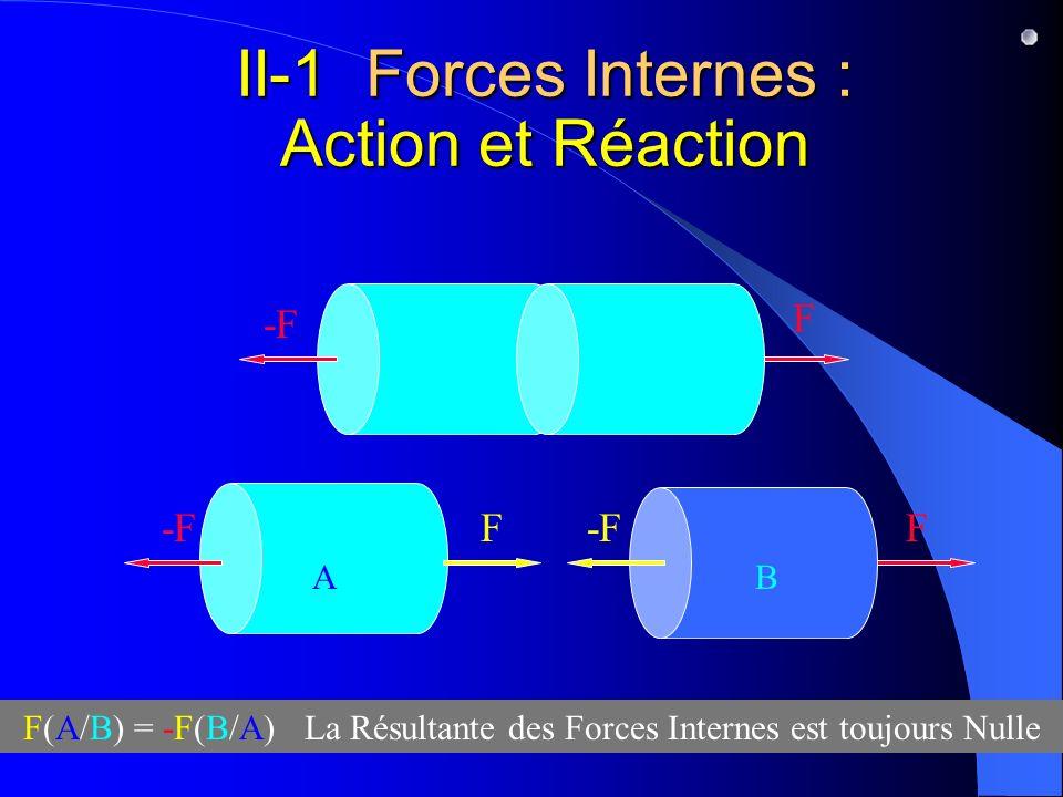 II-1 Forces Internes : Action et Réaction