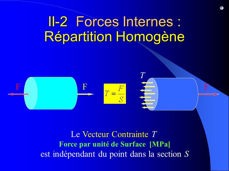 II-2 Forces Internes : Répartition Homogène