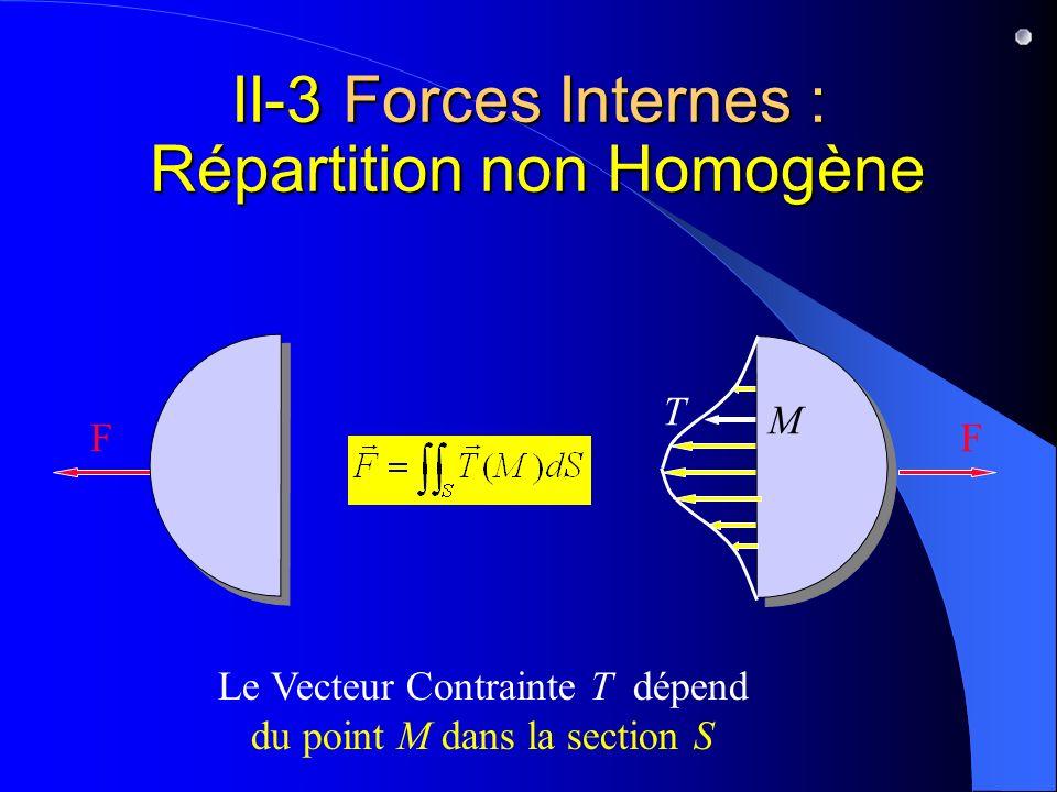 II-3 Forces Internes : Répartition non Homogène