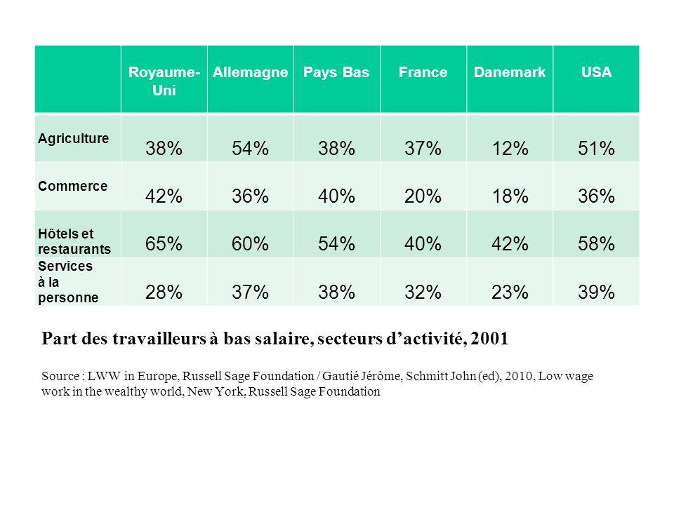 Part des travailleurs à bas salaire, secteurs d'activité, 2001