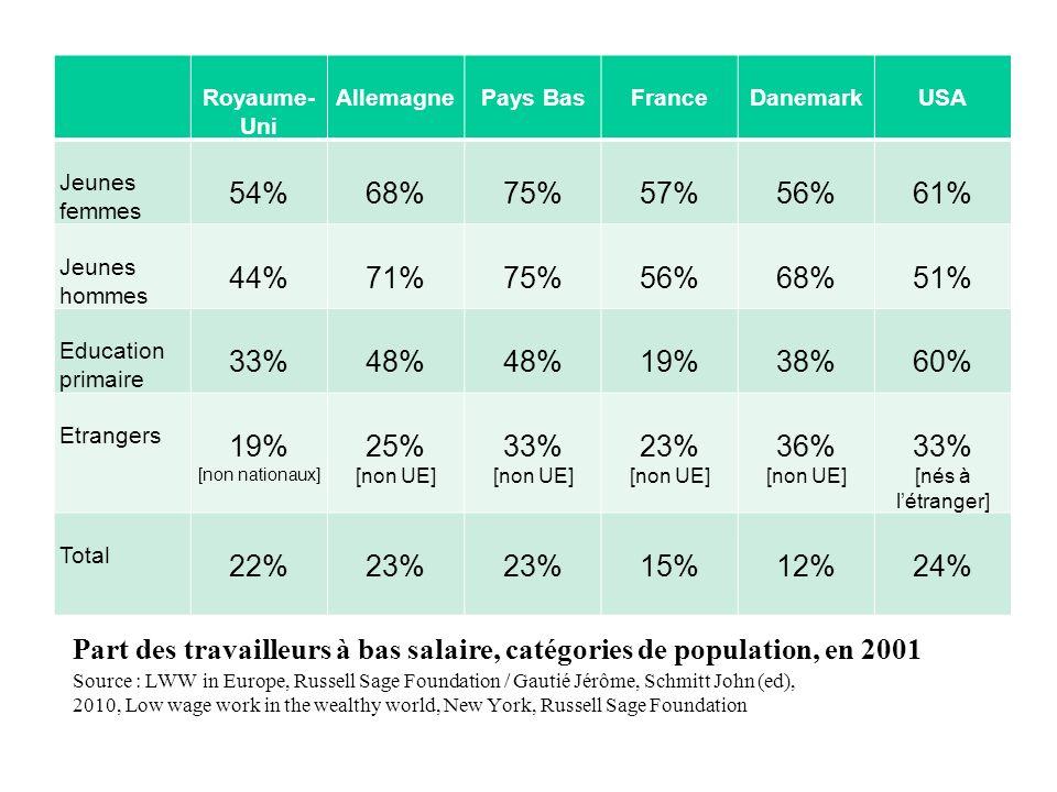 Part des travailleurs à bas salaire, catégories de population, en 2001