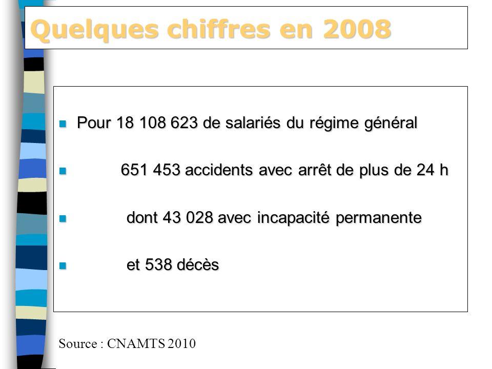 Quelques chiffres en 2008 Pour 18 108 623 de salariés du régime général. 651 453 accidents avec arrêt de plus de 24 h.