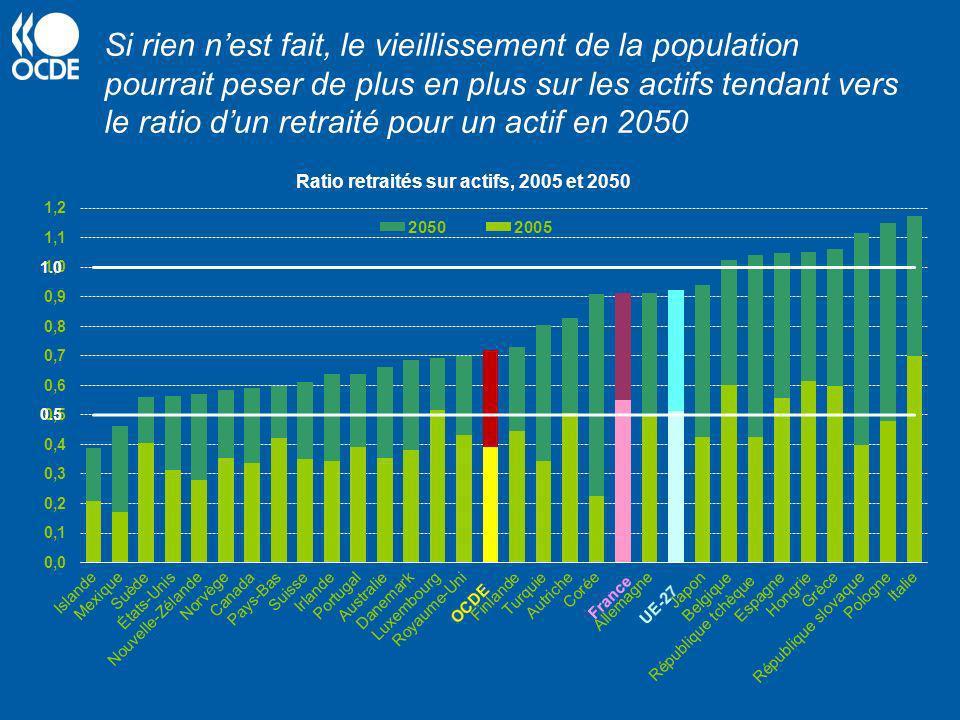 Ratio retraités sur actifs, 2005 et 2050