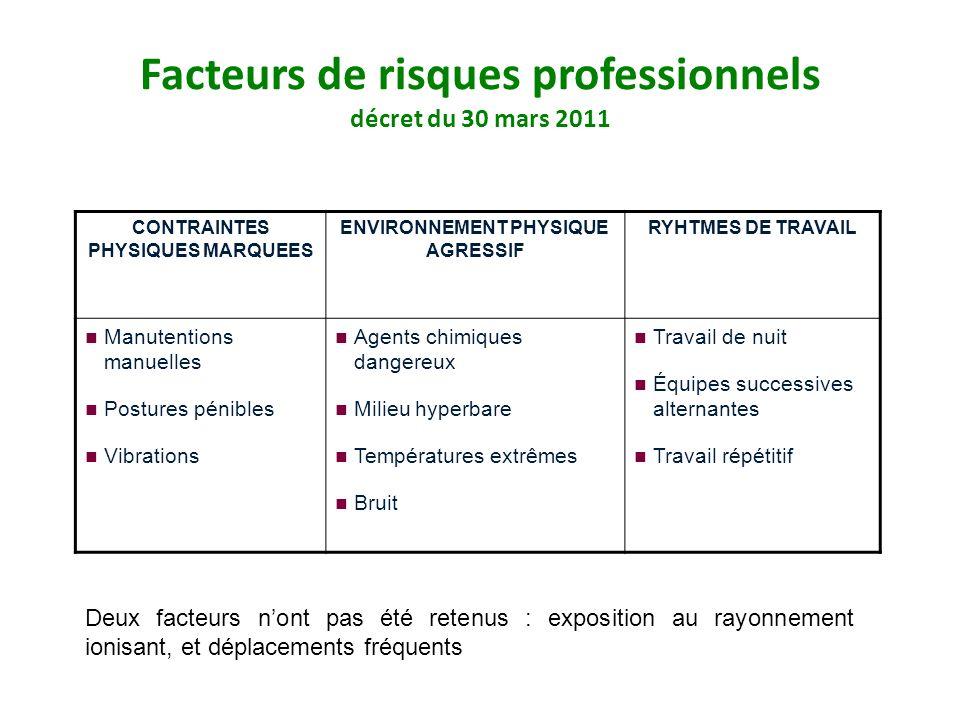 Facteurs de risques professionnels décret du 30 mars 2011