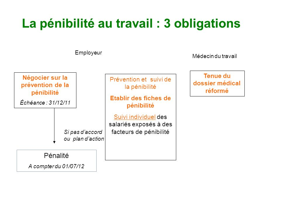 La pénibilité au travail : 3 obligations