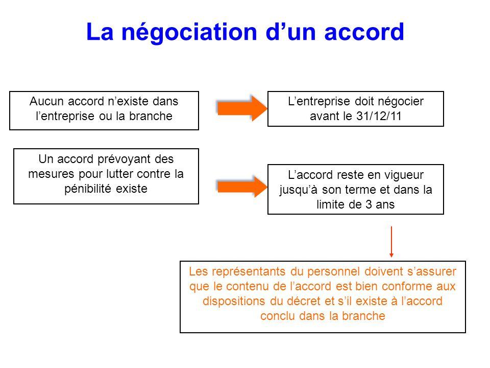 La négociation d'un accord