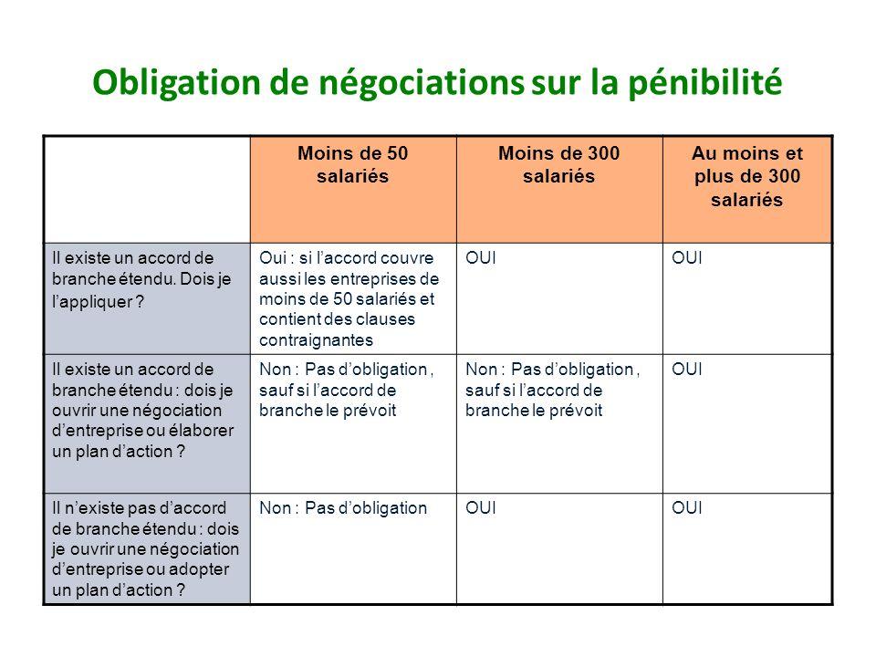 Obligation de négociations sur la pénibilité