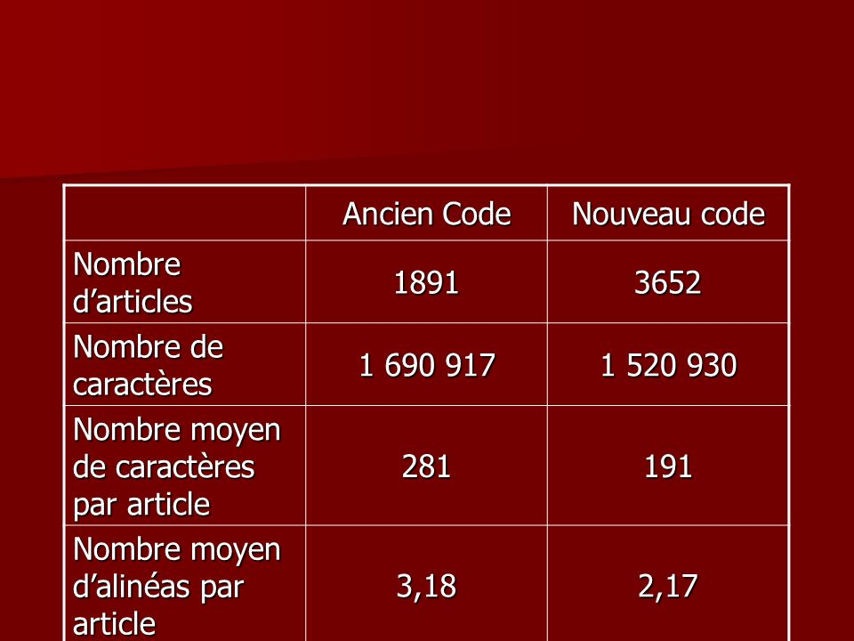 Ancien Code Nouveau code. Nombre d'articles. 1891. 3652. Nombre de caractères. 1 690 917. 1 520 930.