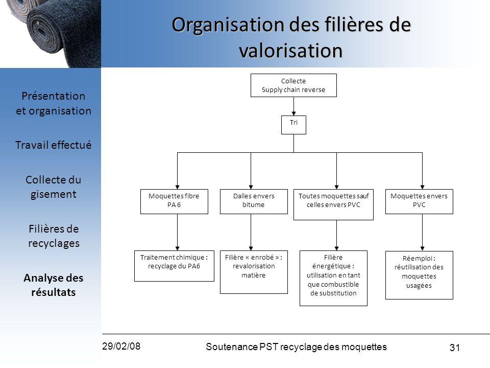 Organisation des filières de valorisation