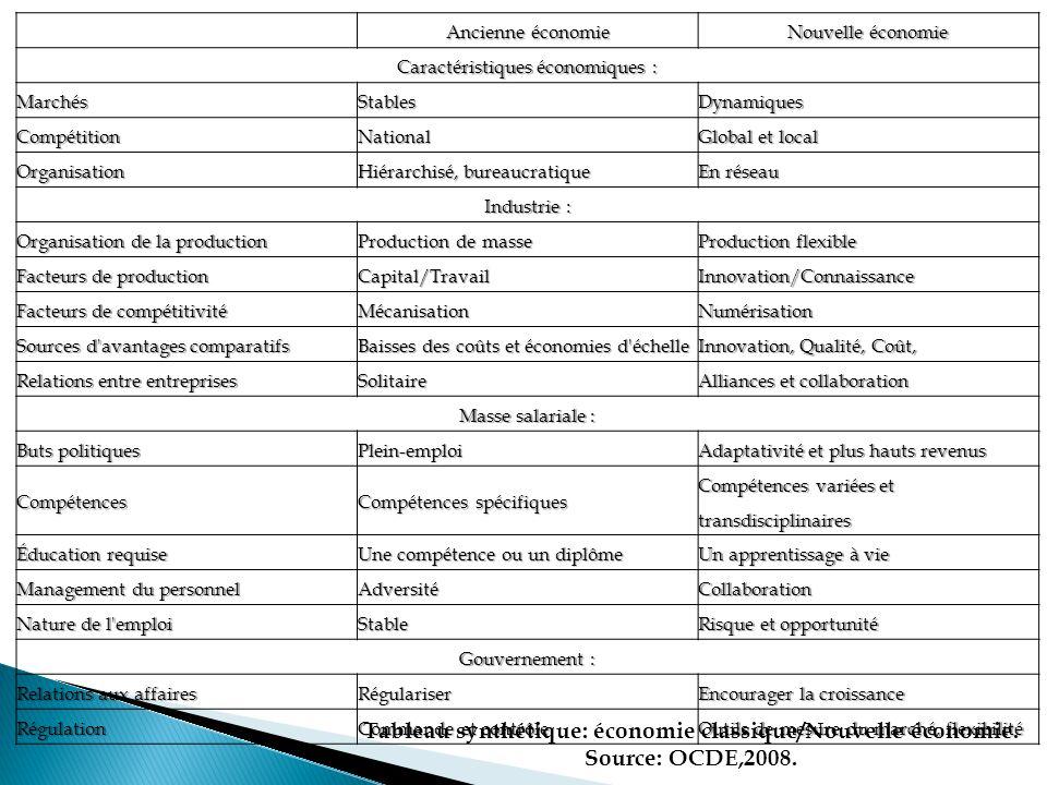 Tableau synthétique: économie classique/Nouvelle économie.
