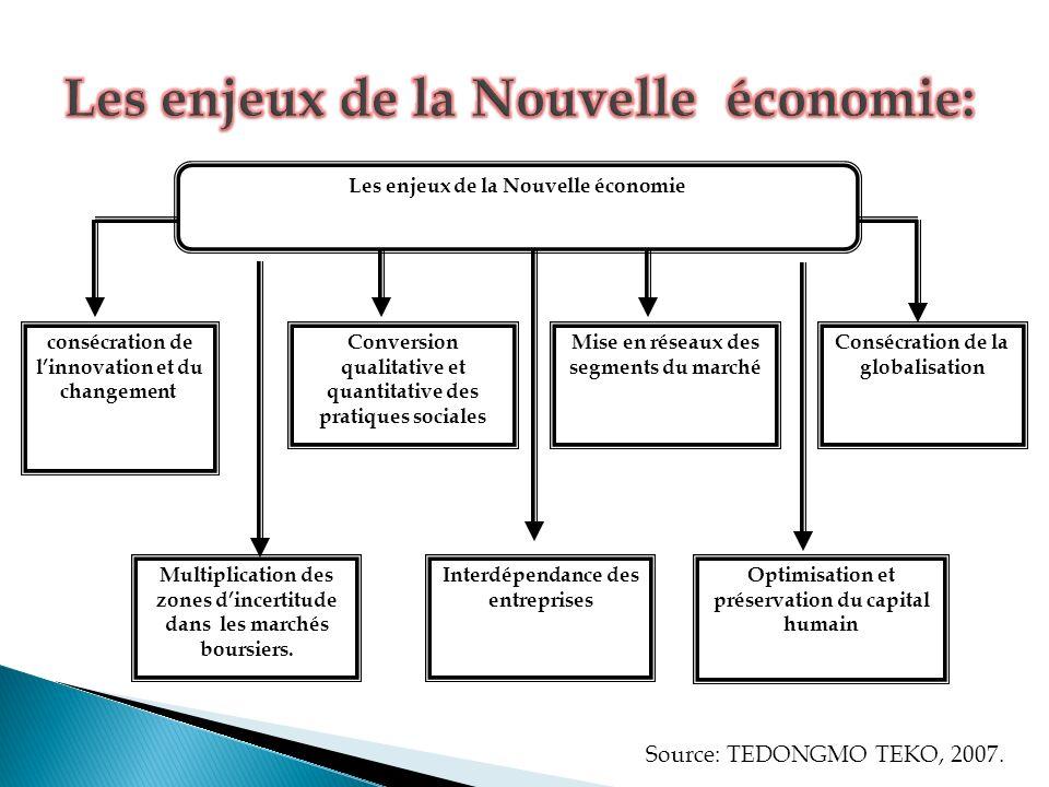 Les enjeux de la Nouvelle économie: