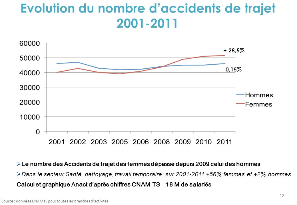Evolution du nombre d'accidents de trajet 2001-2011