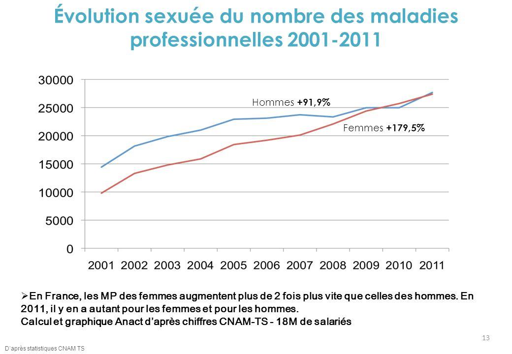 Évolution sexuée du nombre des maladies professionnelles 2001-2011